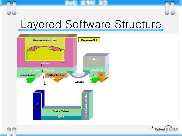 Layered Software Structure