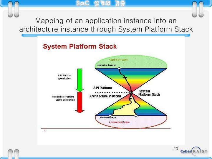 Mapping of an application instance into an architecture instance through System Platform Stack