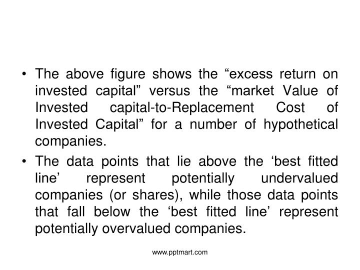 """The above figure shows the """"excess return on invested capital"""" versus the """"market Value of Invested capital-to-Replacement Cost of Invested Capital"""" for a number of hypothetical companies."""