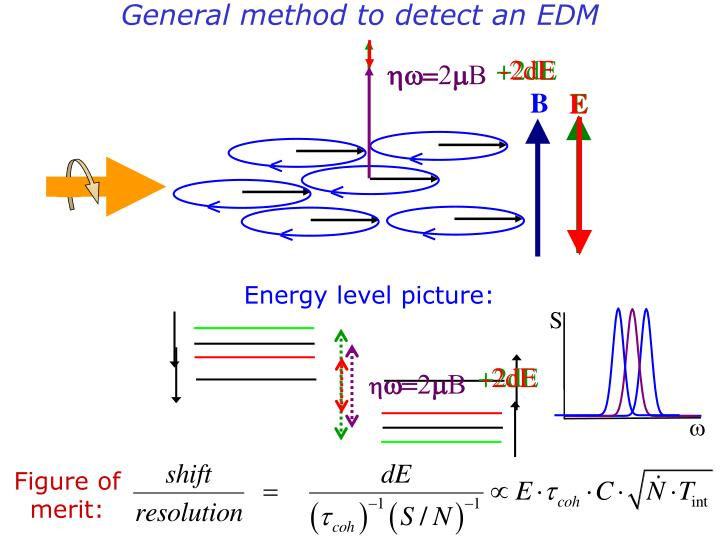 General method to detect an edm