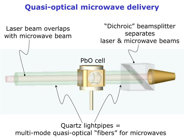 Quasi-optical microwave delivery
