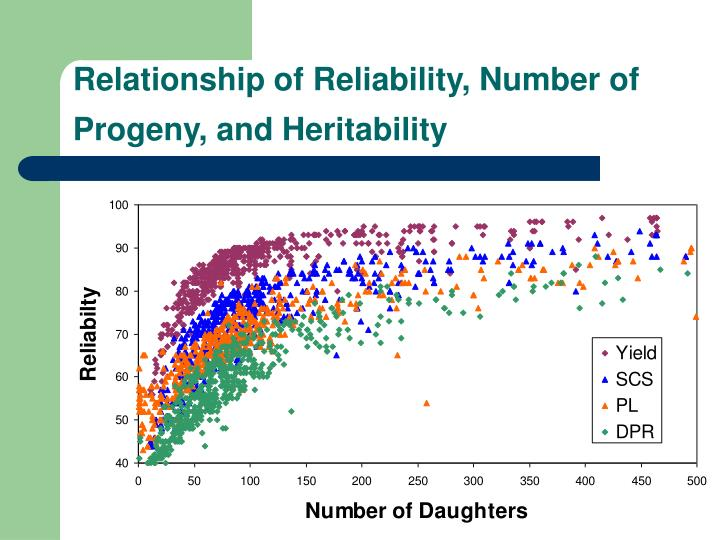Relationship of Reliability, Number of Progeny, and Heritability