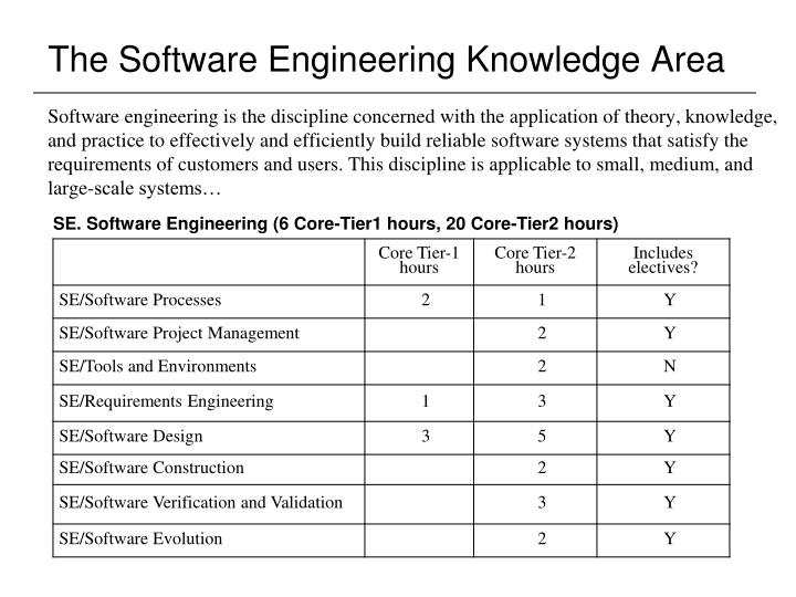 The Software Engineering Knowledge Area