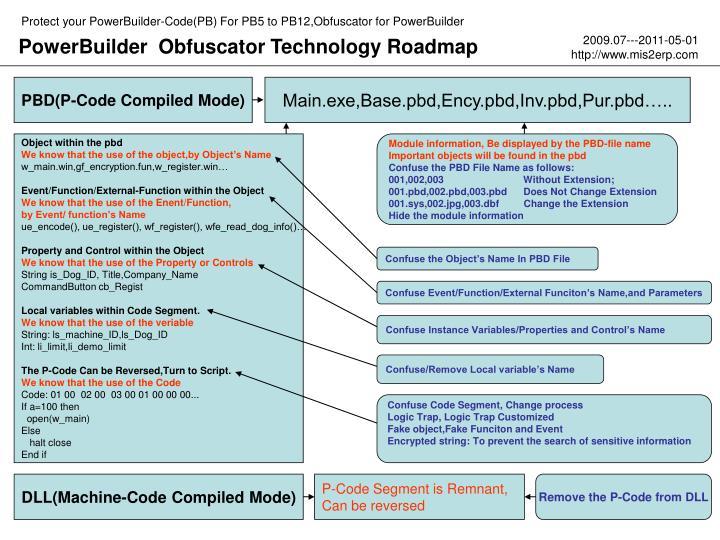 PPT - PowerBuilder Obfuscator Technology Roadmap PowerPoint