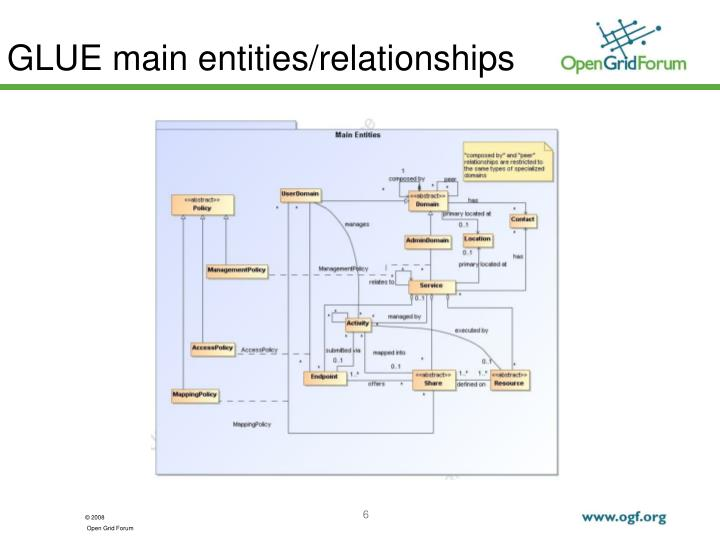 GLUE main entities/relationships