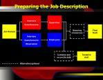 preparing the job description