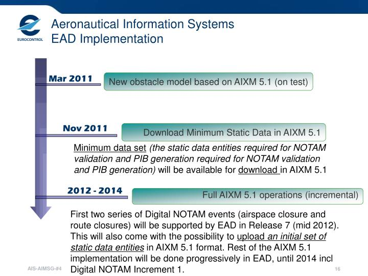 Aeronautical Information Systems