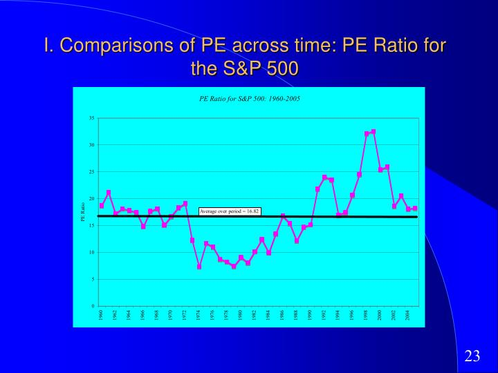 I. Comparisons of PE across time: PE Ratio for the S&P 500