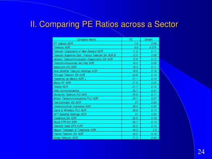 II. Comparing PE Ratios across a Sector