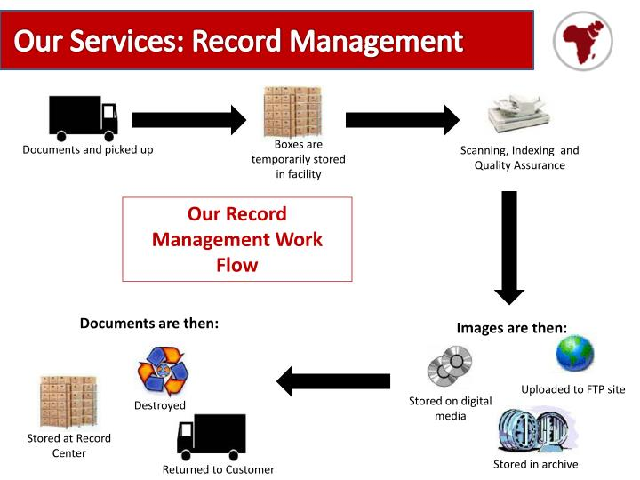 Our Services: Record Management