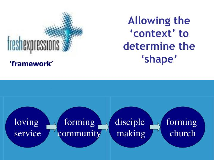 Allowing the 'context' to determine the 'shape'