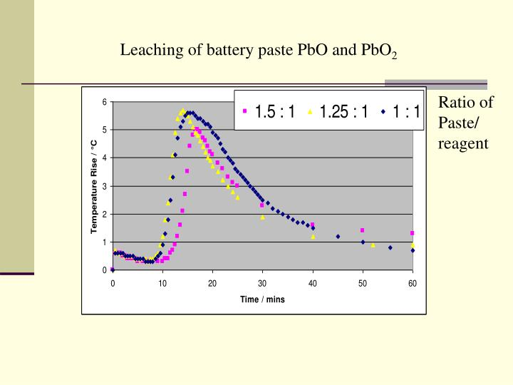 Leaching of battery paste PbO and PbO