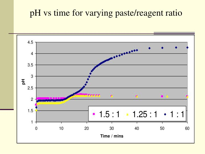 pH vs time for varying paste/reagent ratio