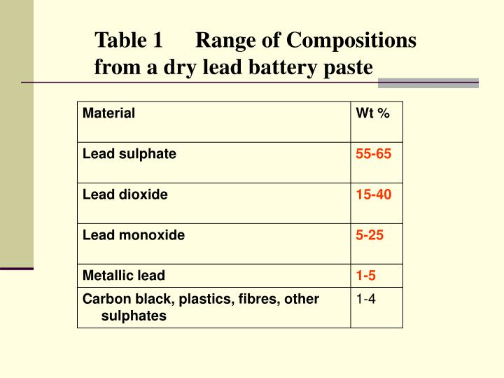Table 1	Range of Compositions from a dry lead battery paste