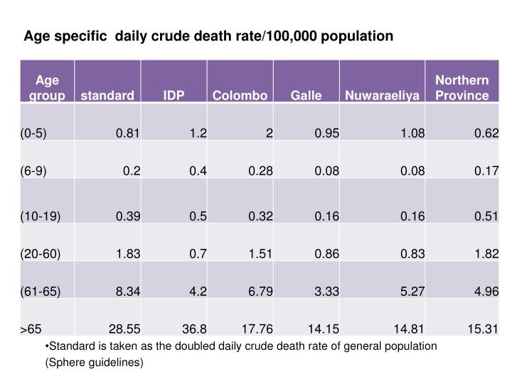 Age specific  daily crude death rate/100,000 population