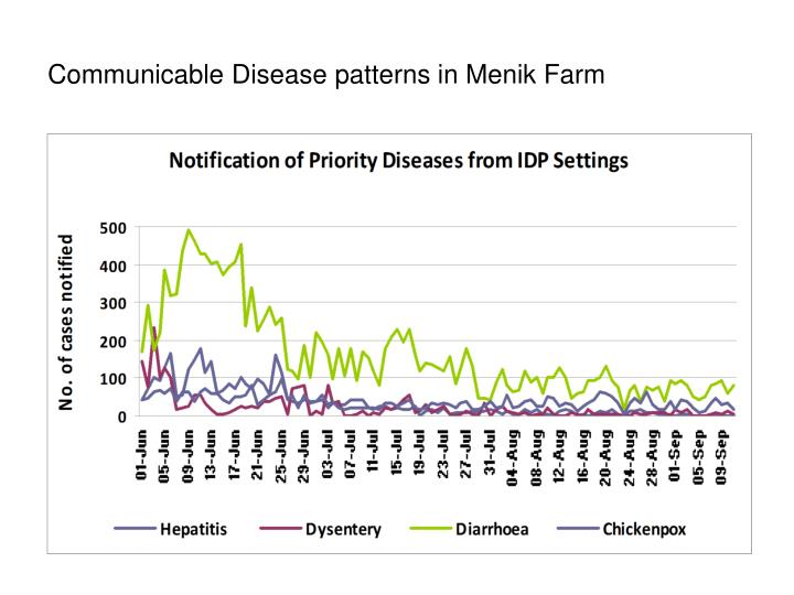 Communicable Disease patterns in Menik Farm