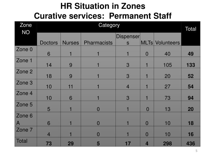 HR Situation in Zones