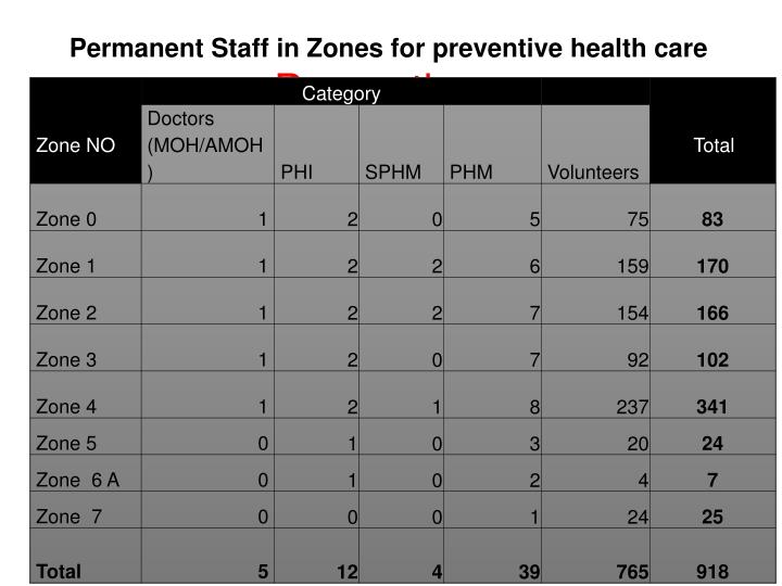 Permanent Staff in Zones for preventive health care