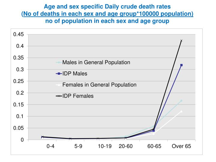 Age and sex specific Daily crude death rates