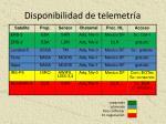 disponibilidad de telemetr a