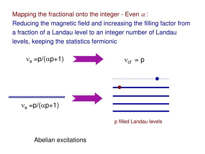 Mapping the fractional onto the integer - Even