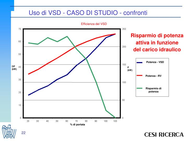 Efficienza del VSD