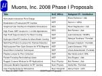 muons inc 2008 phase i proposals