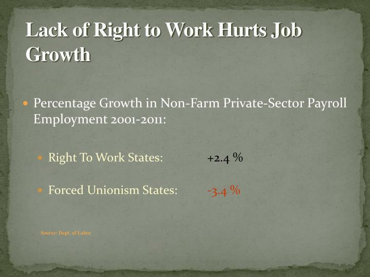 Percentage Growth in Non-Farm Private-Sector Payroll Employment 2001-2011: