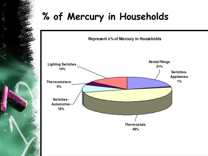 % of Mercury in Households