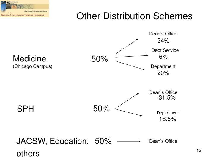 Other Distribution Schemes