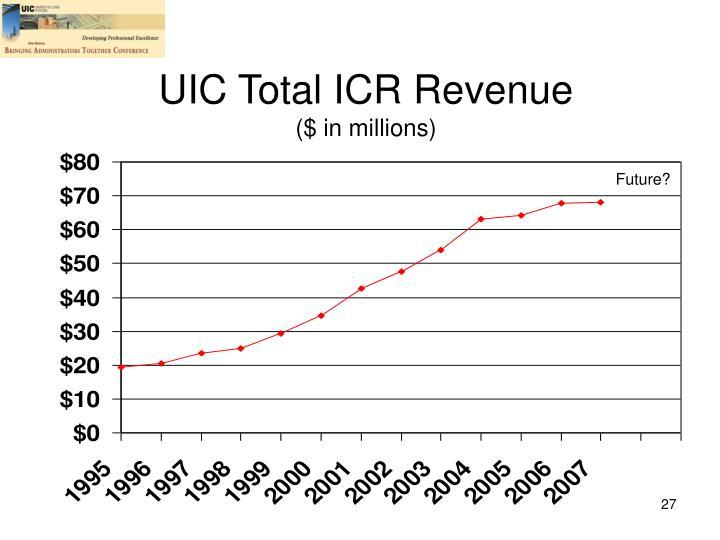 UIC Total ICR Revenue