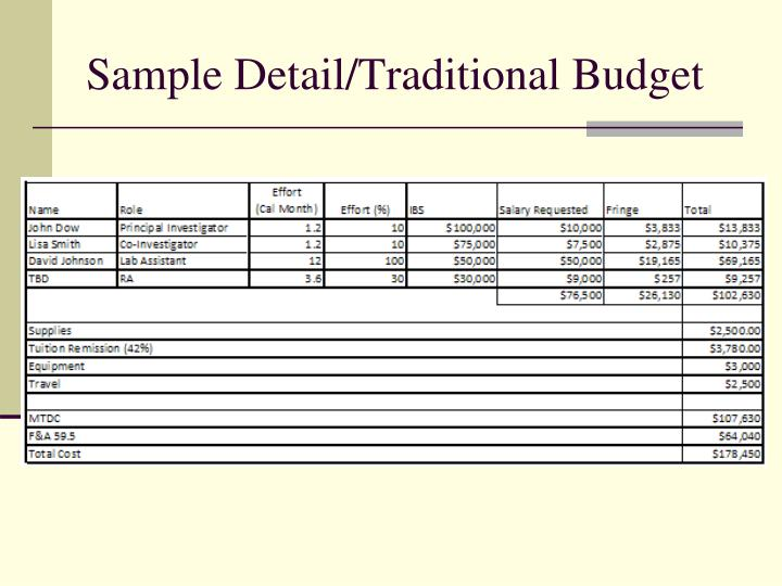 Sample Detail/Traditional Budget