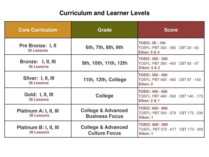 Curriculum and Learner Levels