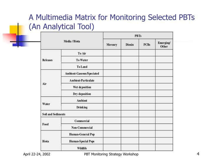 A Multimedia Matrix for Monitoring Selected PBTs (An Analytical Tool)