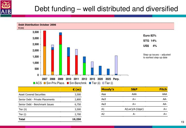 Debt funding – well distributed and diversified