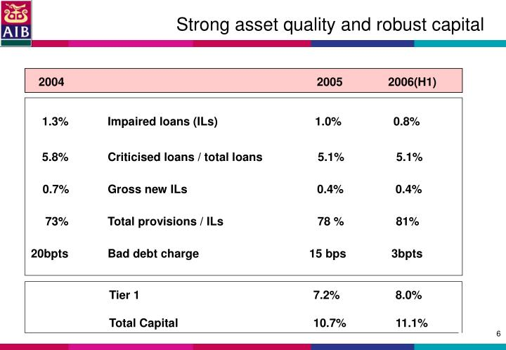Strong asset quality and robust capital