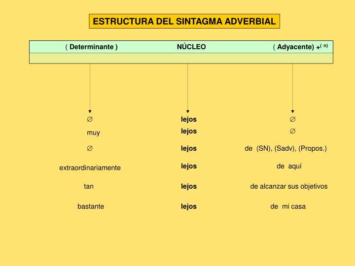 ESTRUCTURA DEL SINTAGMA ADVERBIAL