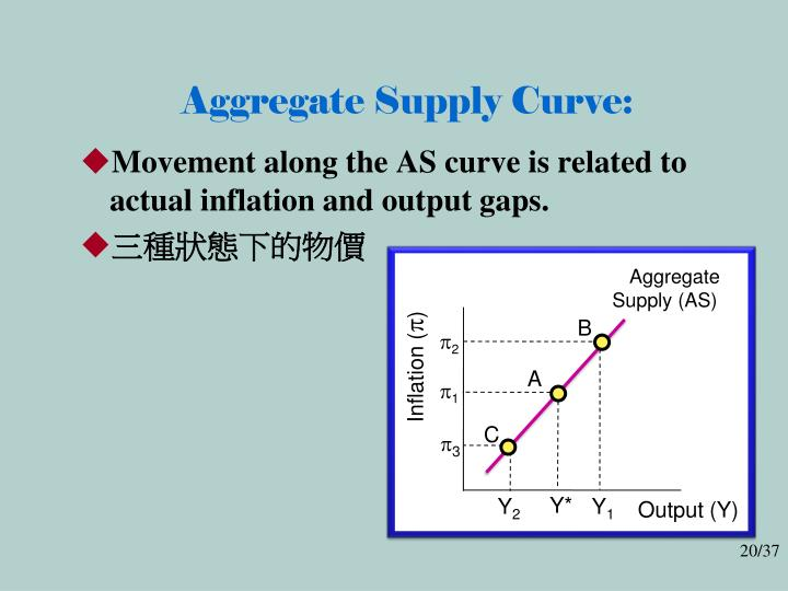 Aggregate Supply Curve: