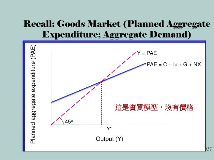 Recall goods market planned aggregate expenditure aggregate demand