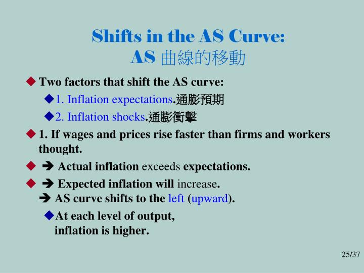 Shifts in the AS Curve: