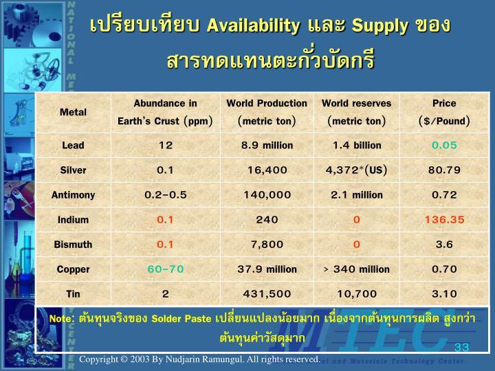 เปรียบเทียบ Availability และ Supply ของสารทดแทนตะกั่วบัดกรี