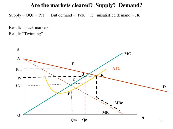 Are the markets cleared?  Supply?  Demand?