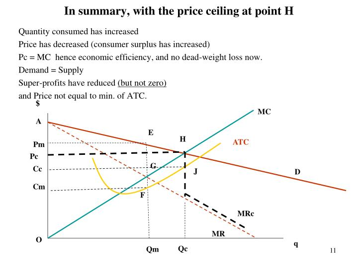 In summary, with the price ceiling at point H