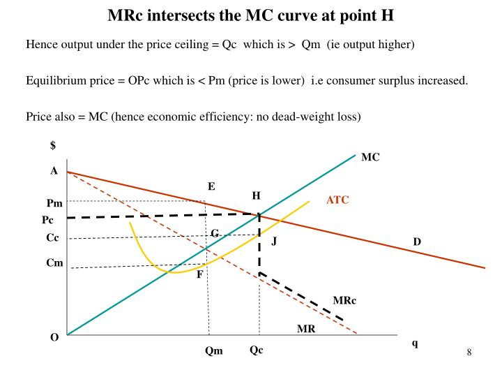 MRc intersects the MC curve at point H