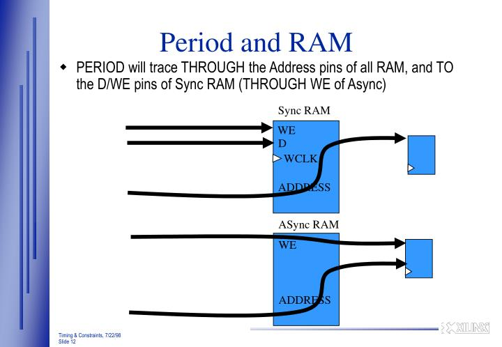 Period and RAM
