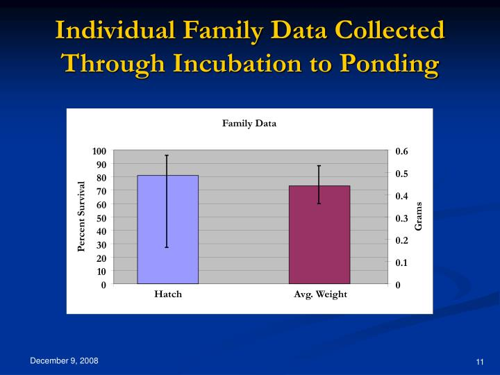 Individual Family Data Collected