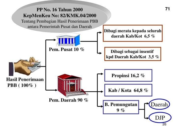 PP No. 16 Tahun 2000