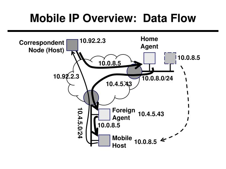 Mobile IP Overview:  Data Flow