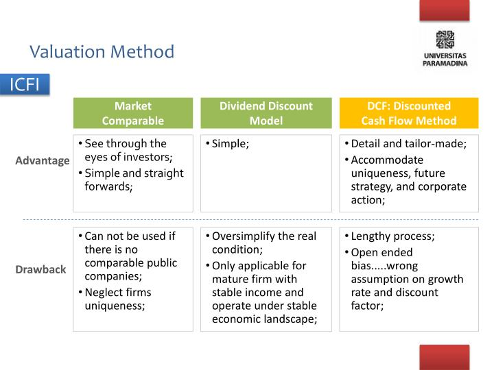 Valuation method1