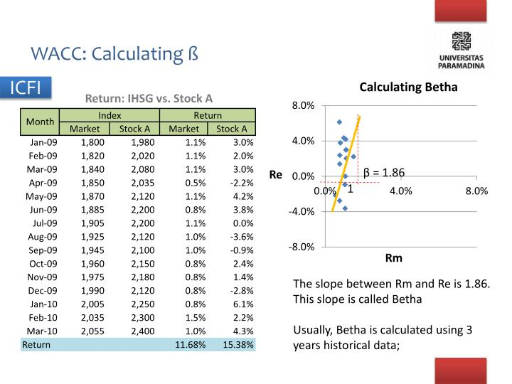 WACC: Calculating ß